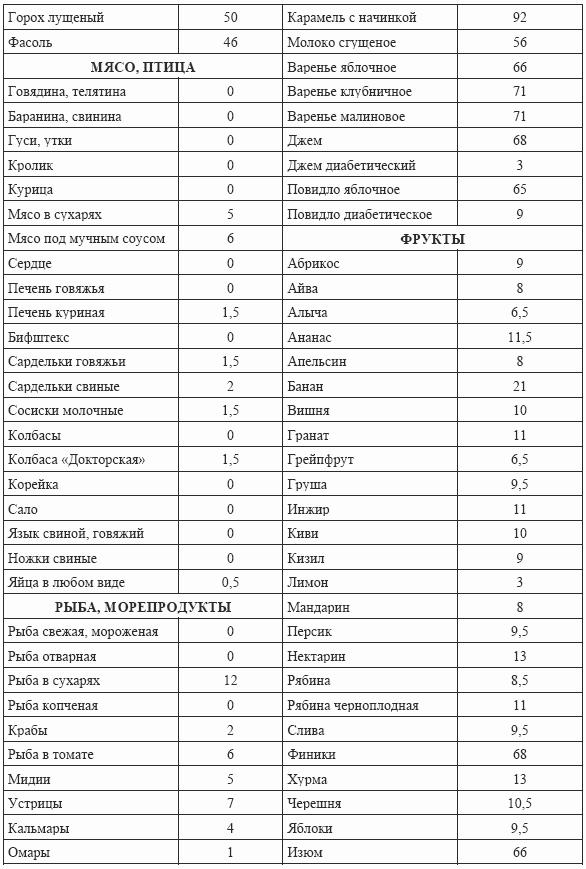 Как правильно соблюдать Кремлевскую диету