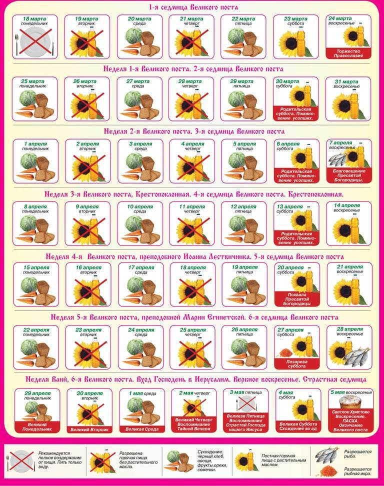 Великий пост 2013 года - подробный календарь питания