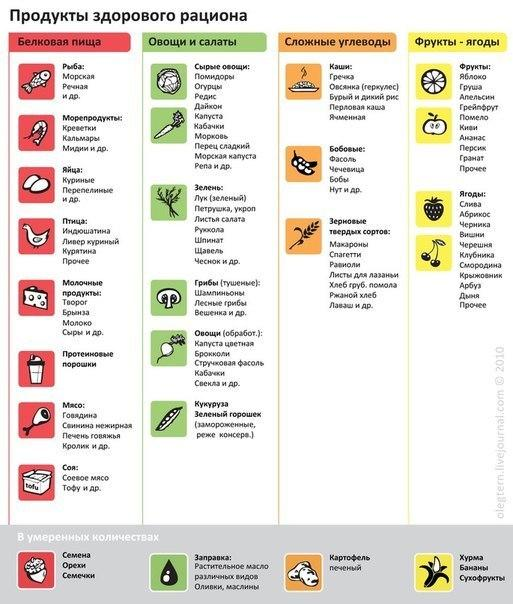 белки список продуктов для похудения