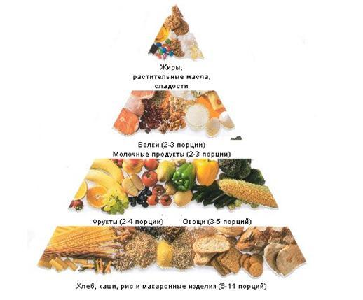 правильное питание витамины картинки