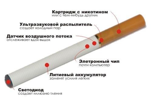 электронная сигарета описание состав инструкция - фото 7
