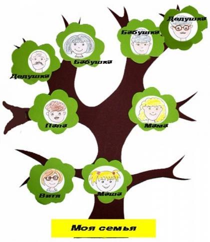 Генеалогическое дерево своими руками с шаблонами