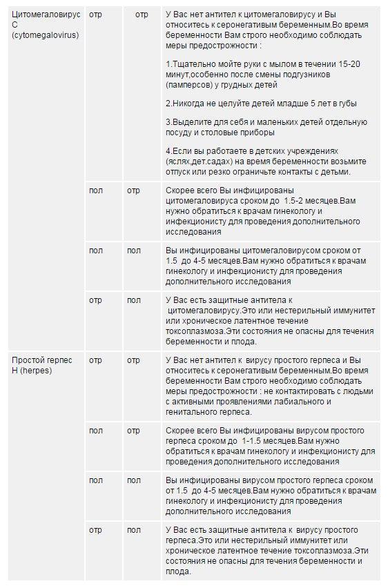 Расшифровка анализа крови на торч инфекции при беременности Санаторно-курортная карта для детей 076 у Стрешнево