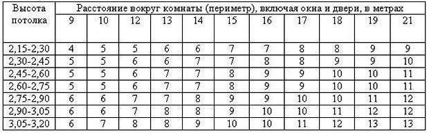 Таблица расчета обоев в рулонах
