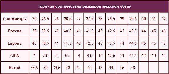 Таблица соответствия размеров мужской лбуви