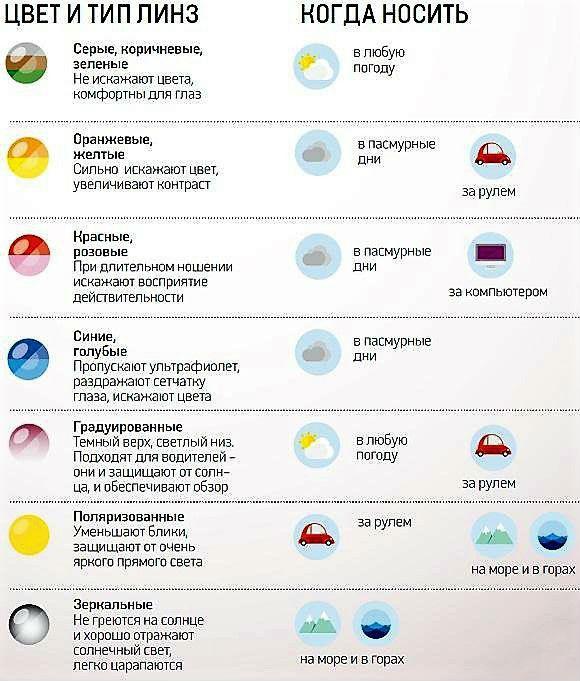 Как выбрать цвет линз солнцезащитных очков?