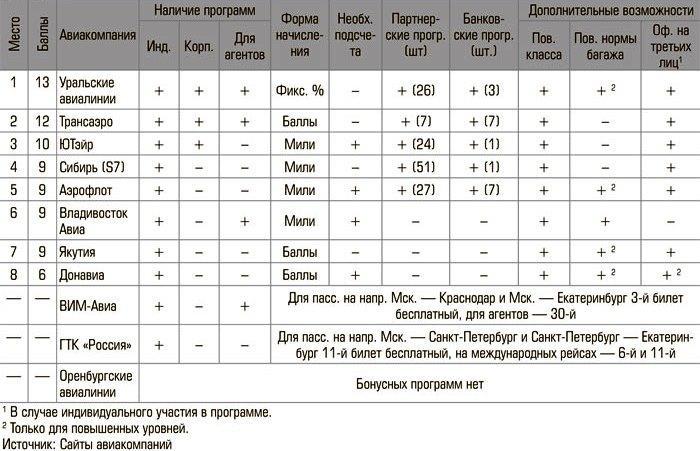 Рейтинг крупнейших авиакомпаний России по уровню и удобству использования бонусных программ