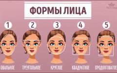 Психологи доказали, что характер человека связан с его формой лица. Узнайте свой тип