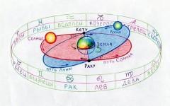 Когда закончится пандемия – прогноз ведического астролога
