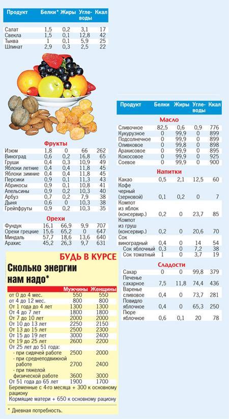 Лучшая диета на основе подсчета калорий