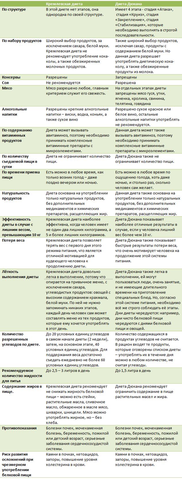 Сравнение диет Дюкана и кремлевской