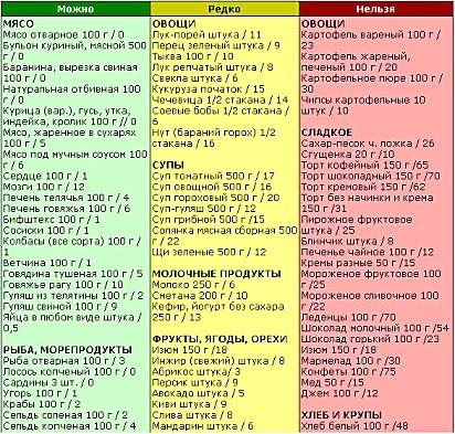 Как правильно соблюдать Кремлевскую диету? Основные правила