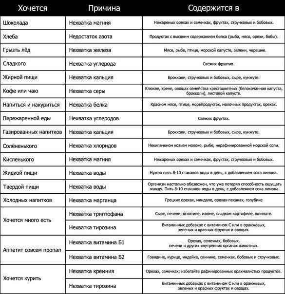 Признаки нехватки витаминов и микроэлементов в организме - таблица 1