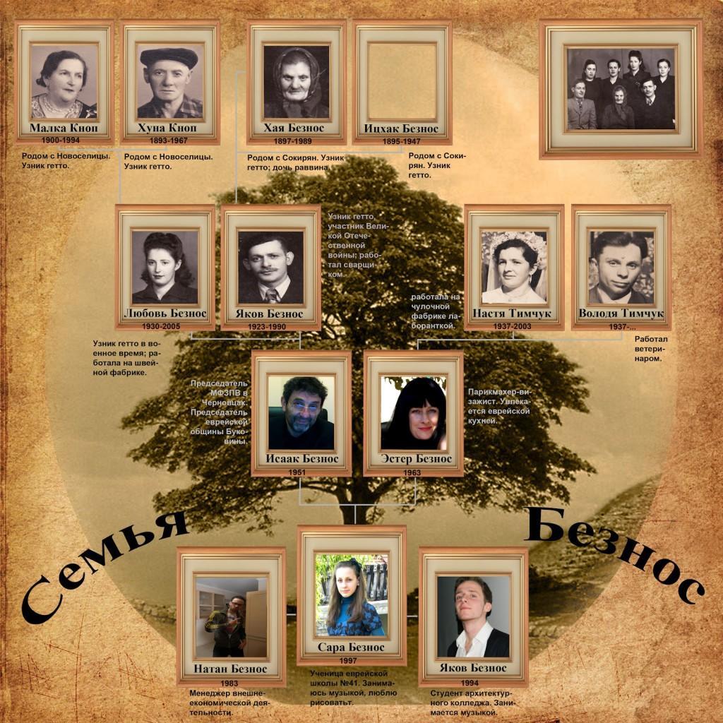 Семейный альбом - генеалогическое дерево