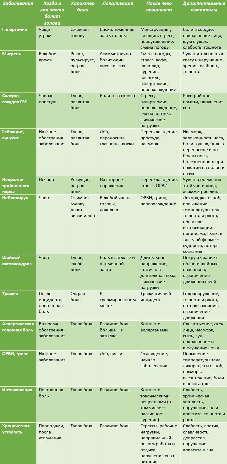 Таблица диагностики головной боли