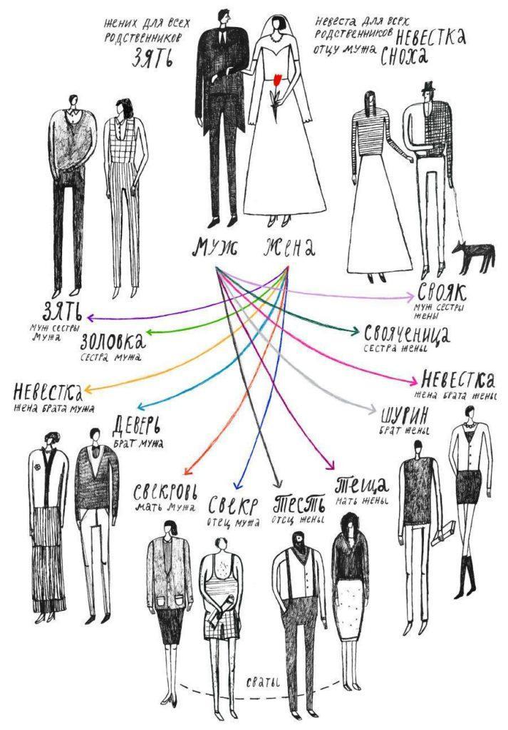 Семейные звания - родственники мужа и жены