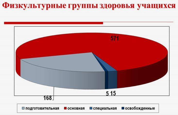 Физкультурные группы здоровья школьников в России - статистика