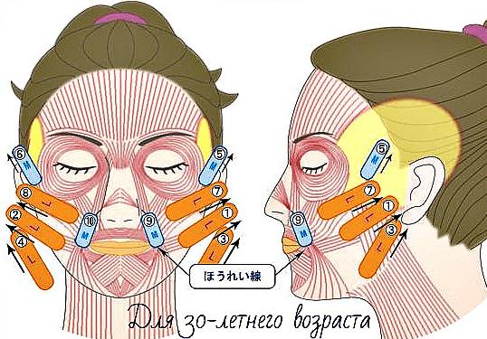 Тейпирование лица - схема подтяжки обвисших щек и сглаживание носогубки у женщин после 30 лет