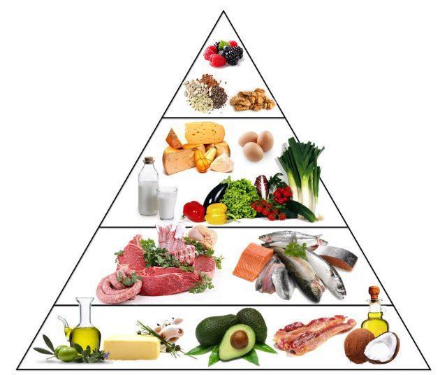 Кетогенная диета