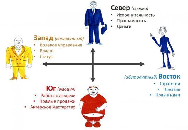 Стереотипы поведения разных типов личности