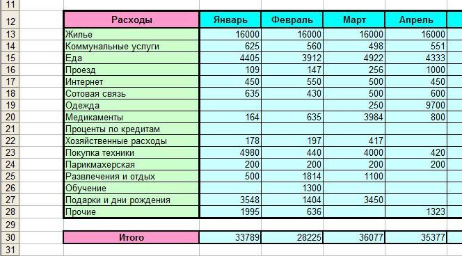 Таблица доходов и расходов