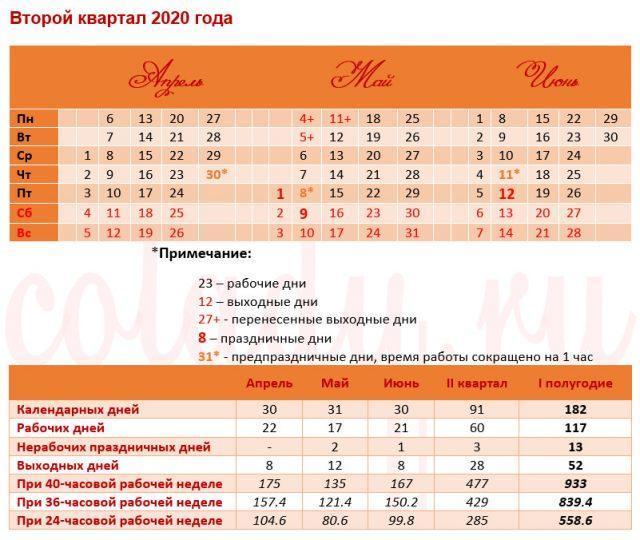 Производственный календарь на 2020 год РФ - 2 квартал, 1 полугодие