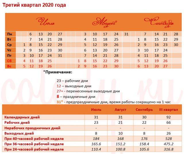 Производственный календарь на 2020 год РФ - 3 квартал